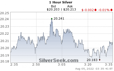 GoldSeek.com provides you with the information to make the right decisions on your Silver 1 Hour investments