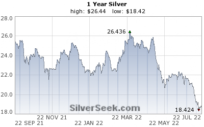 GoldSeek.com provides you with the information to make the right decisions on your Silver 1 Year investments