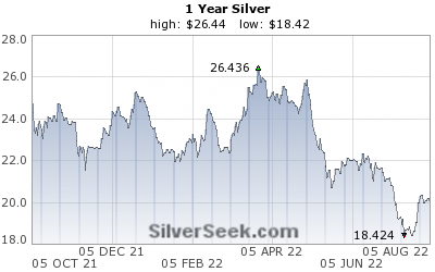 [Spot Silver Chart - 1 Year - SilverSeek.com]