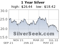 Click here to visit SilverSeek.com!