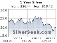 Silver 1 year trend