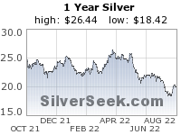 Five year silver prices