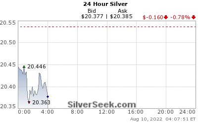 Live 24 hour silver price chart