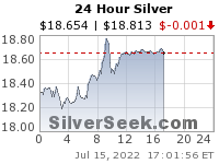 GoldSeek.com provides you with the information to make the right decisions on your Silver 24 Hour investments