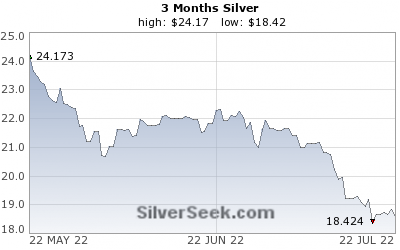 [Spot Silver Chart - 3 Months - SilverSeek.com]