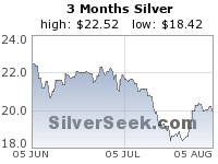 GoldSeek.com provides you with the information to make the right decisions on your Silver 3 Month investments
