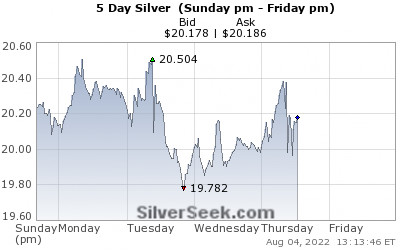 GoldSeek.com provides you with the information to make the right decisions on your Silver 5 Day investments