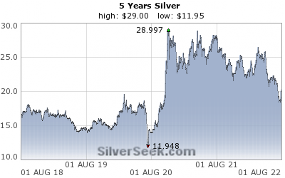 [Spot Silver Chart - 5 Years - SilverSeek.com]