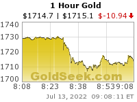 Hourly Gold Chart Intraday Spot Price Us Dollar Per Ounce