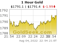 GoldSeek.com provides you with the information to make the right decisions on your Gold 1 Hour investments
