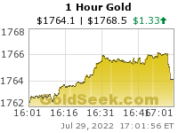 Hourly Gold Chart - Intraday Spot Price, US Dollar per ounce