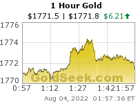Gold Price