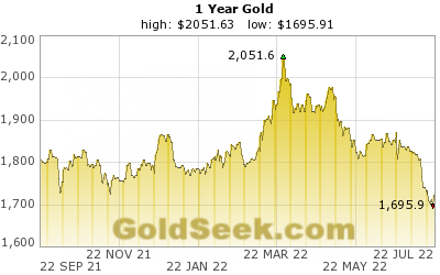 GoldSeek.com provides you with the information to make the right decisions on your Gold 1 Year investments