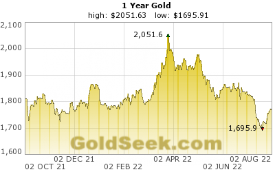 GoldSeek.com provides you with the information to make the right decisions on your AU 1 Year investments