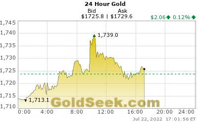 GoldSeek.com provides you with the information to make the right decisions on your Gold 24 Hour investments