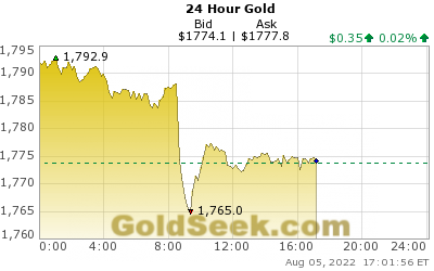 GoldSeek.com provides you with the information to make the right decisions on your AU 24 Hour investments