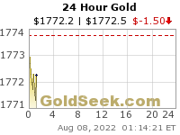 Daily Gold Chart 24 Hour Intraday Spot Price