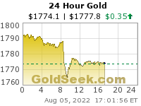 Daily Gold Chart - 24 Hour Intraday Spot Gold Price Chart