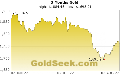GoldSeek.com provides you with the information to make the right decisions on your AU 3 Month investments