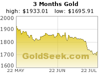 Three Months - Daily Closes - Gold Chart