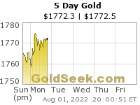 Weekly, Five Day Intraday Gold Chart