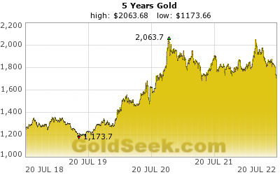 GoldSeek.com provides you with the information to make the right decisions on your AU 5 Year investments