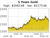 Five Years - Daily Closes - Gold Chart