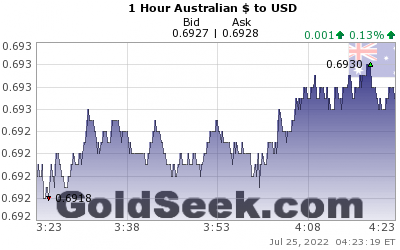 GoldSeek.com provides you with the information to make the right decisions on your AUDUSD 1 Hour investments