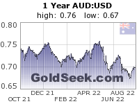 GoldSeek.com provides you with the information to make the right decisions on your AUDUSD 1 Year investments