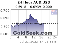 GoldSeek.com provides you with the information to make the right decisions on your AUDUSD 24 Hour investments