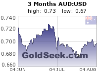 GoldSeek.com provides you with the information to make the right decisions on your AUDUSD 3 Month investments