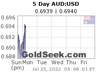 GoldSeek.com provides you with the information to make the right decisions on your AUDUSD 5 Day investments