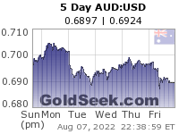 AUD:USD 5 Day