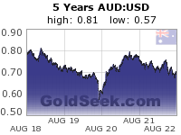 GoldSeek.com provides you with the information to make the right decisions on your AUDUSD 5 Year investments