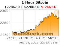 GoldSeek.com provides you with the information to make the right decisions on your Bitcoin 1 Hour investments