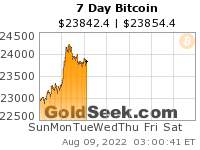GoldSeek.com provides you with the information to make the right decisions on your Bitcoin 7 Day investments