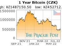 Chartseeker Chart Links