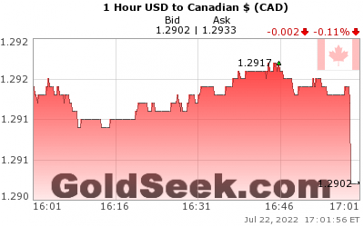 GoldSeek.com provides you with the information to make the right decisions on your USDCAD 1 Hour investments