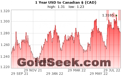 GoldSeek.com provides you with the information to make the right decisions on your USDCAD 1 Year investments