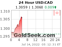 GoldSeek.com provides you with the information to make the right decisions on your USDCAD 24 Hour investments