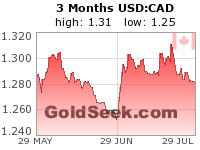 GoldSeek.com provides you with the information to make the right decisions on your USDCAD 3 Month investments