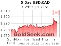 USD:CAD 5 Day