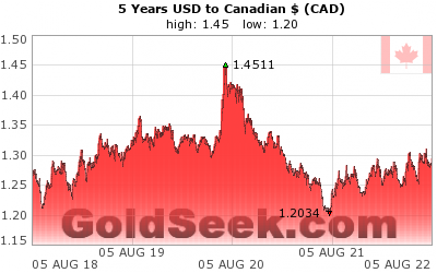 GoldSeek.com provides you with the information to make the right decisions on your USDCAD 5 Year investments