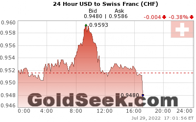 GoldSeek.com provides you with the information to make the right decisions on your USDCHF 24 Hour investments