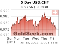 GoldSeek.com provides you with the information to make the right decisions on your USDCHF 5 Day investments