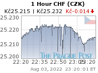 GoldSeek.com provides you with the information to make the right decisions on your CHF CZK 1 Hour investments