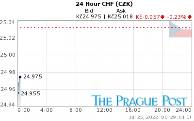 GoldSeek.com provides you with the information to make the right decisions on your CHF CZK 24 Hour investments