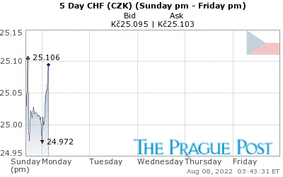 GoldSeek.com provides you with the information to make the right decisions on your CHF CZK 5 Day investments