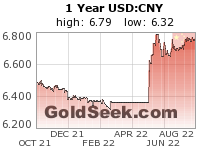 GoldSeek.com provides you with the information to make the right decisions on your USDCNY 1 Year investments