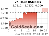 GoldSeek.com provides you with the information to make the right decisions on your USDCNY 24 Hour investments